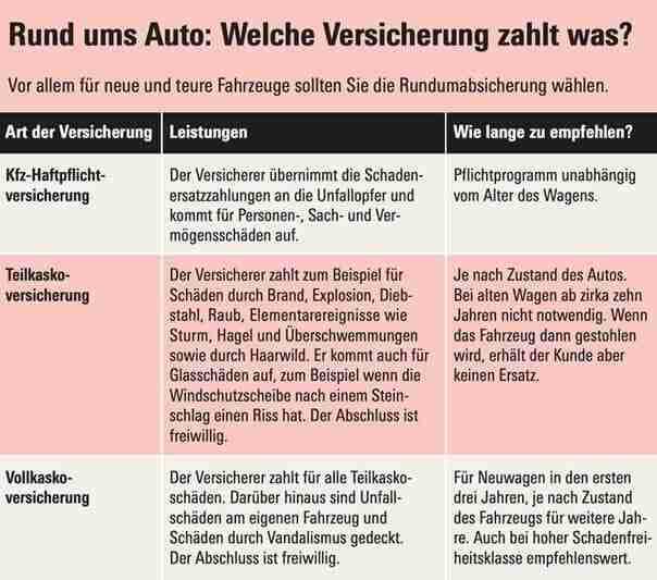Rhein Insurance: Unabhängiger Versicherungsmakler und Finanzberater in Düsseldorf.